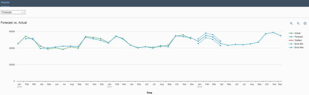 predictive-graph